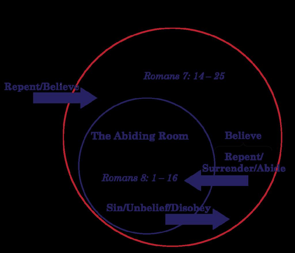 Abiding Room Diagram
