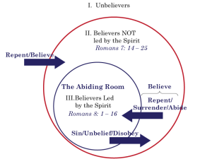Abiding Room Circle Diagram